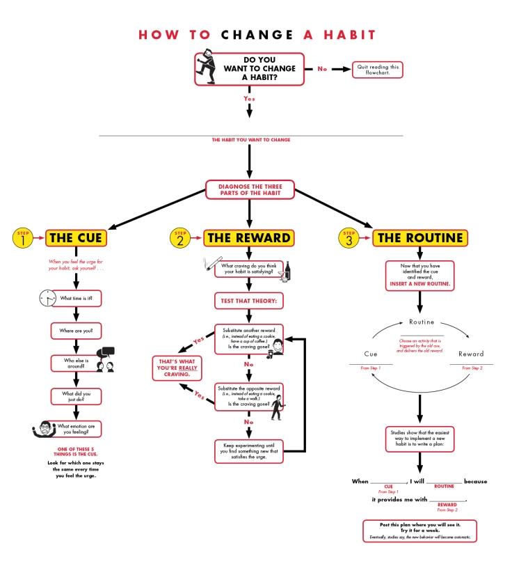 How-to-Change-a-Habit.jpg