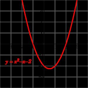 Polynomialdeg2.svg
