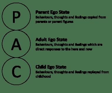 TA_ego_states_diagram